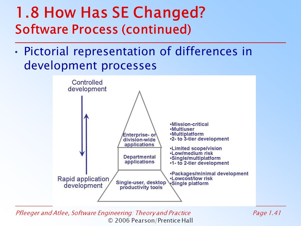 1.8 How Has SE Changed Software Process (continued)