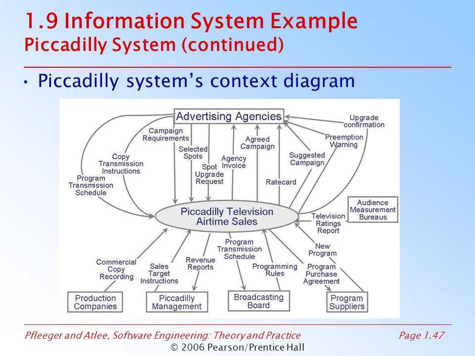 1.9 Information System Example Piccadilly System (continued)