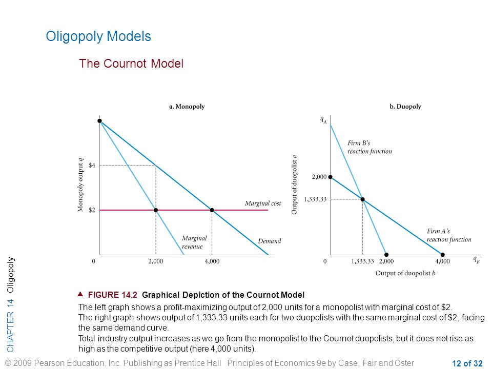 Oligopoly Models The Cournot Model