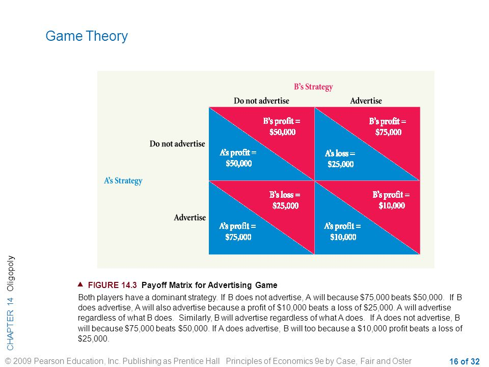 Game Theory  FIGURE 14.3 Payoff Matrix for Advertising Game