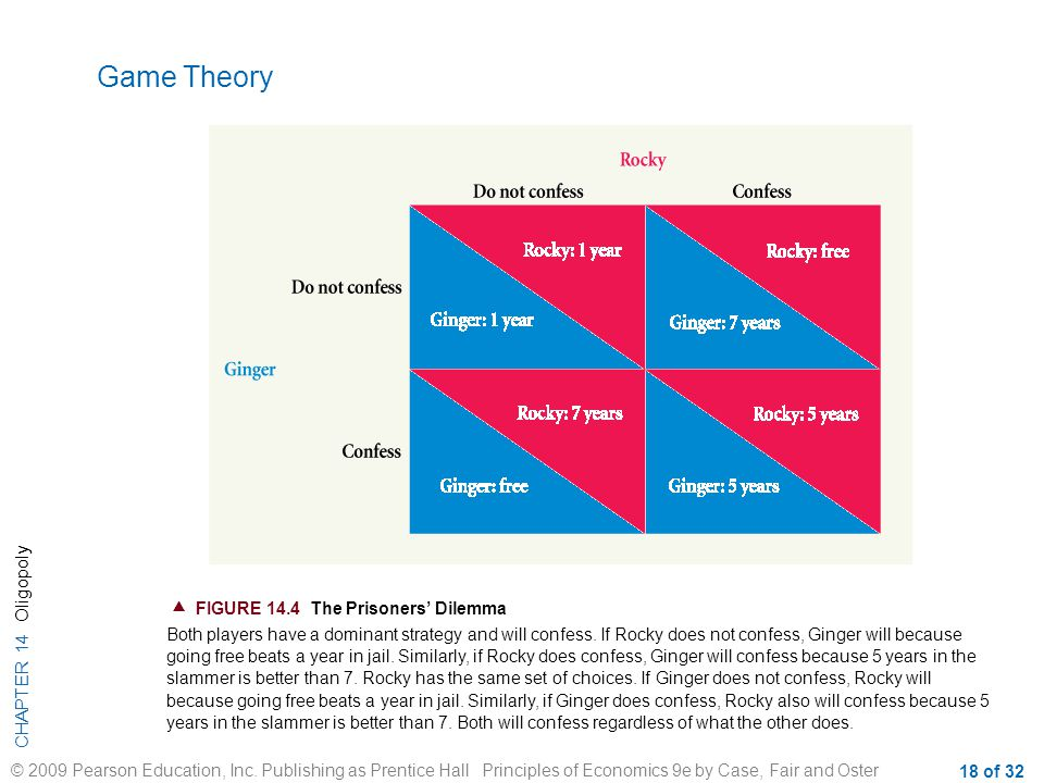 Game Theory  FIGURE 14.4 The Prisoners' Dilemma