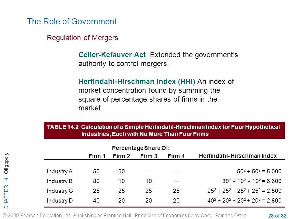 Herfindahl- Hirschman Index