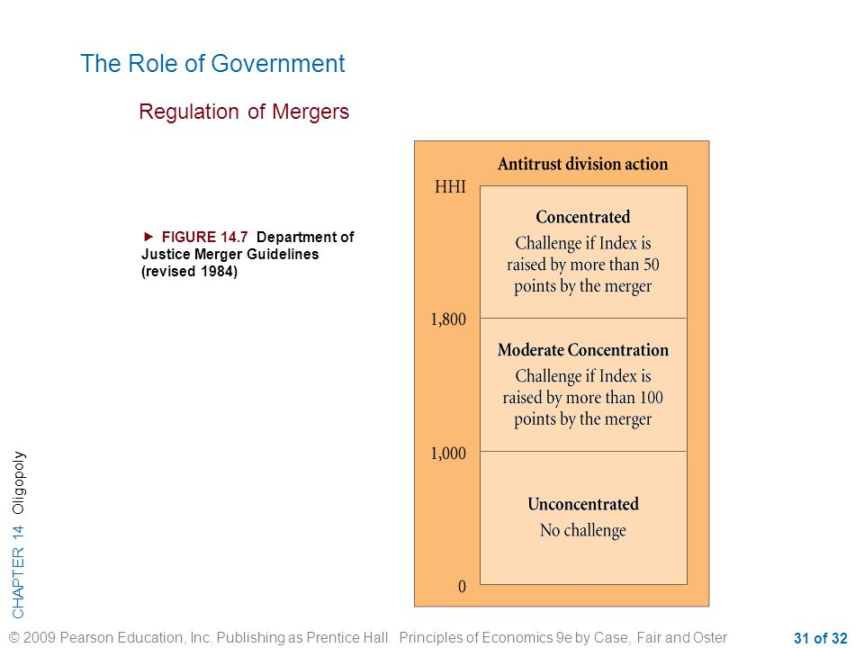The Role of Government Regulation of Mergers