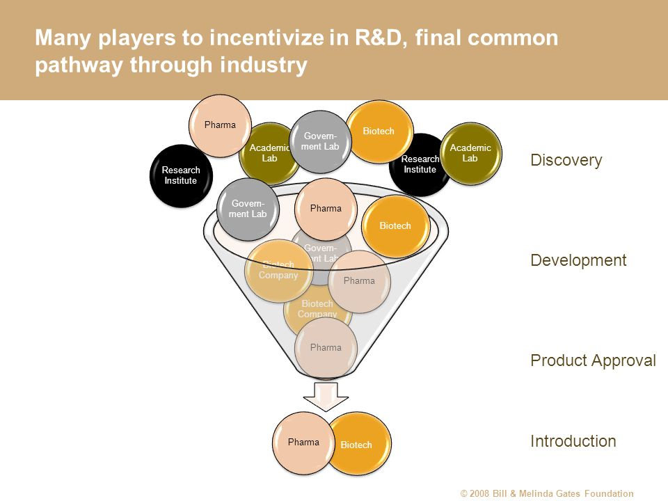 Many players to incentivize in R&D, final common pathway through industry