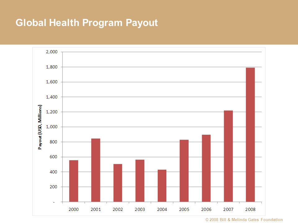 Global Health Program Payout