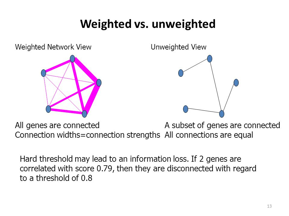Weighted vs. unweighted