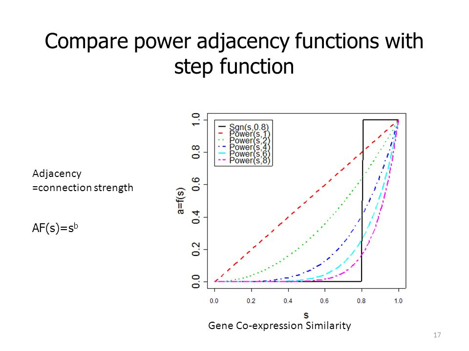 Compare power adjacency functions with step function