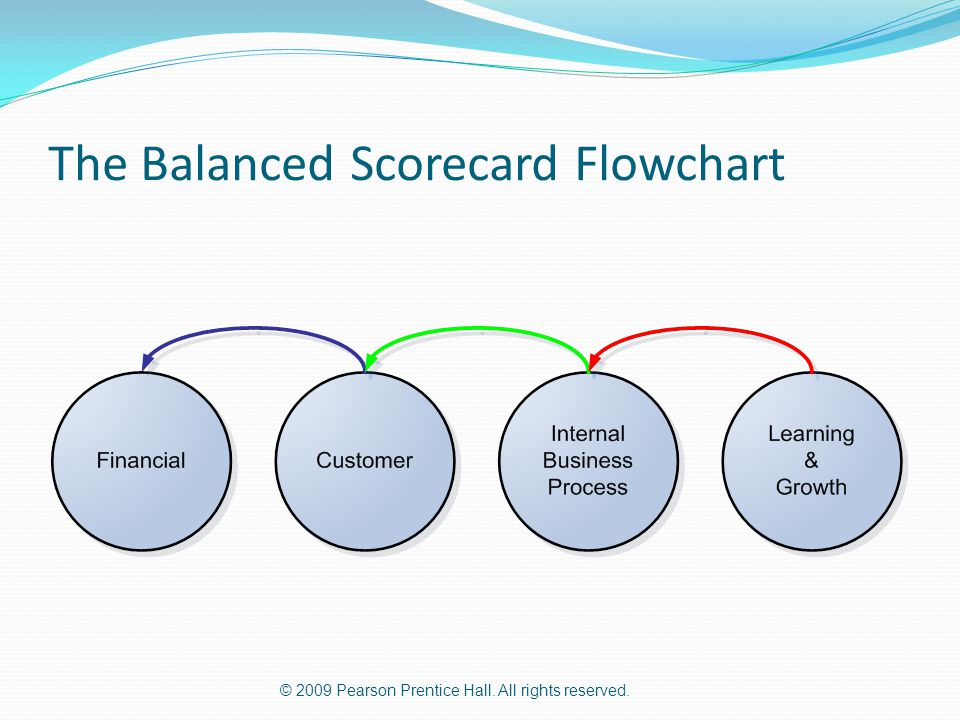 The Balanced Scorecard Flowchart