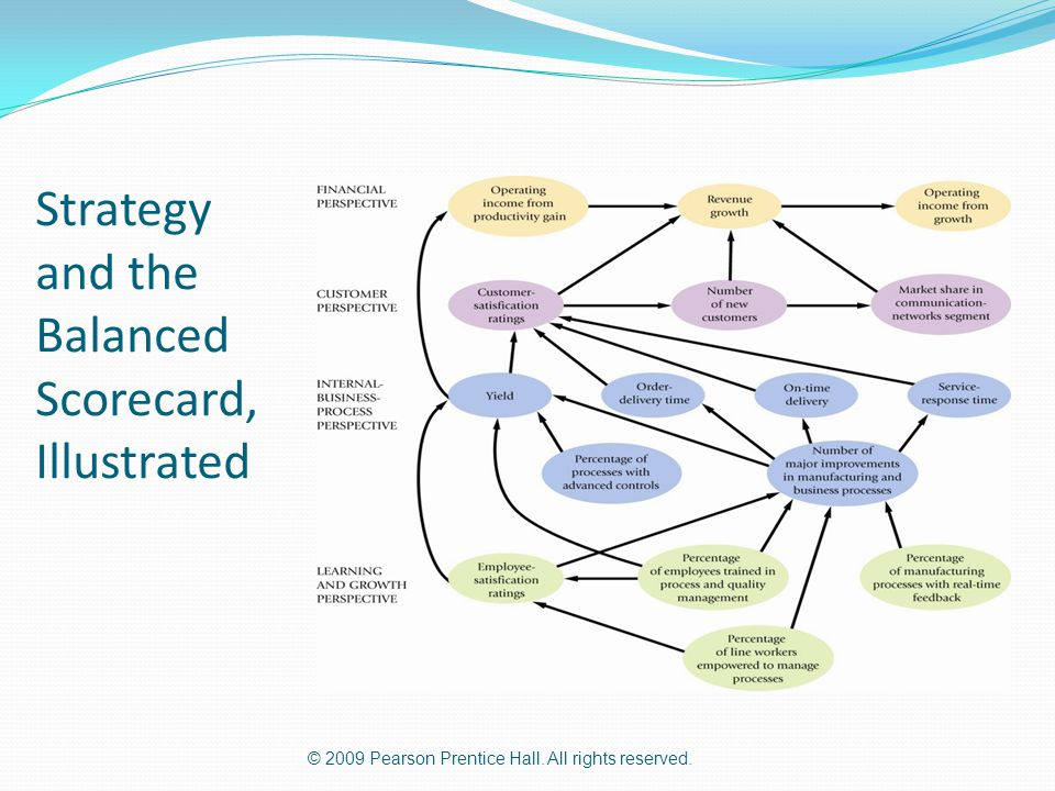 Strategy and the Balanced Scorecard, Illustrated
