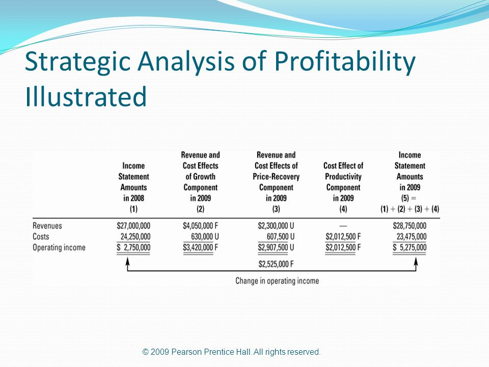 Strategic Analysis of Profitability Illustrated