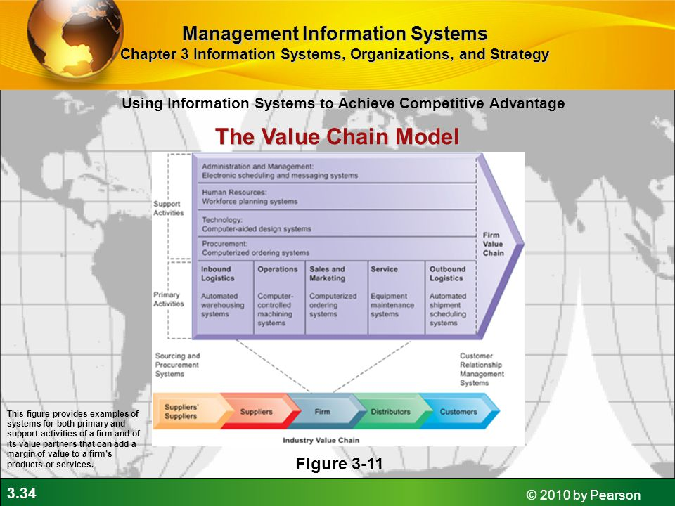 The Value Chain Model Management Information Systems Figure 3-11