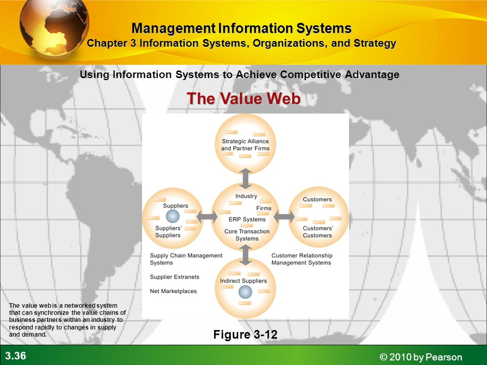 The Value Web Management Information Systems Figure 3-12