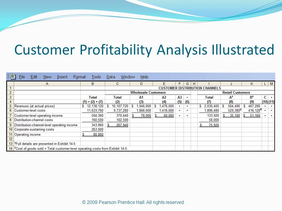 the importance of analyzing customer profitability Service quality and customer satisfaction: antecedents of customer's re-patronage intentions yap sheau fen a kew mei lian kdu college abstract.