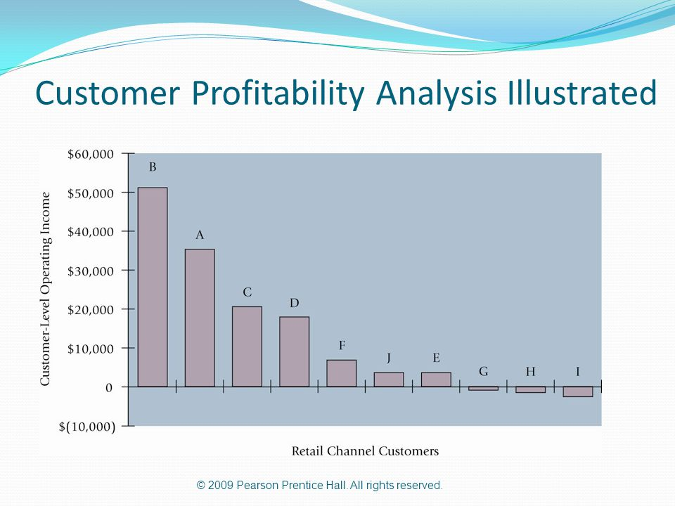Customer Profitability Analysis Illustrated