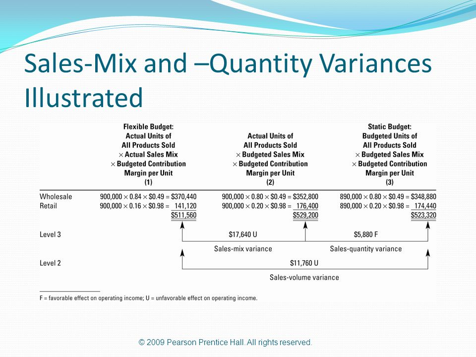 Sales-Mix and –Quantity Variances Illustrated
