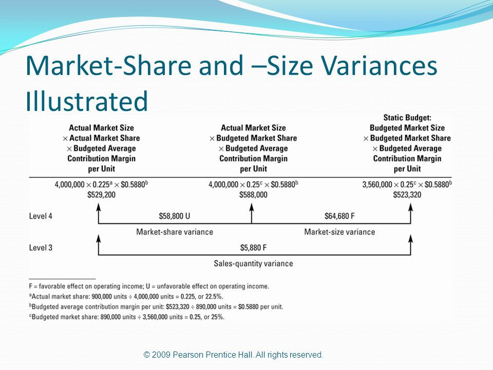 Market-Share and –Size Variances Illustrated