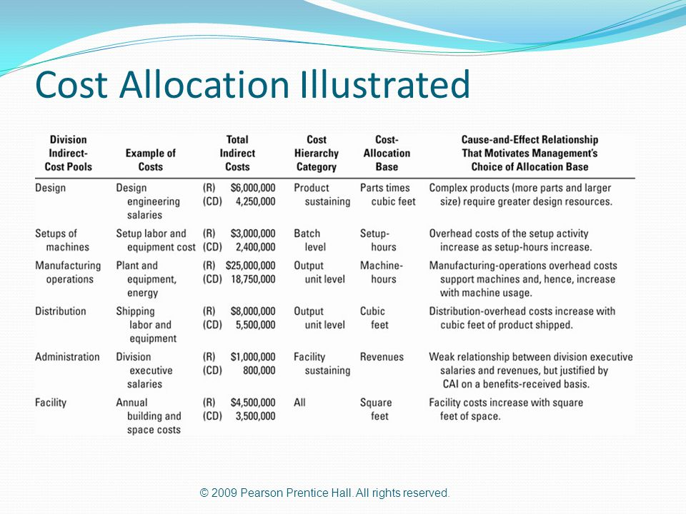 Cost Allocation Illustrated