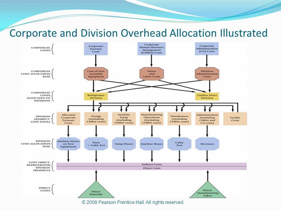 Corporate and Division Overhead Allocation Illustrated