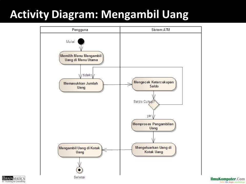 Activity Diagram: Mengambil Uang