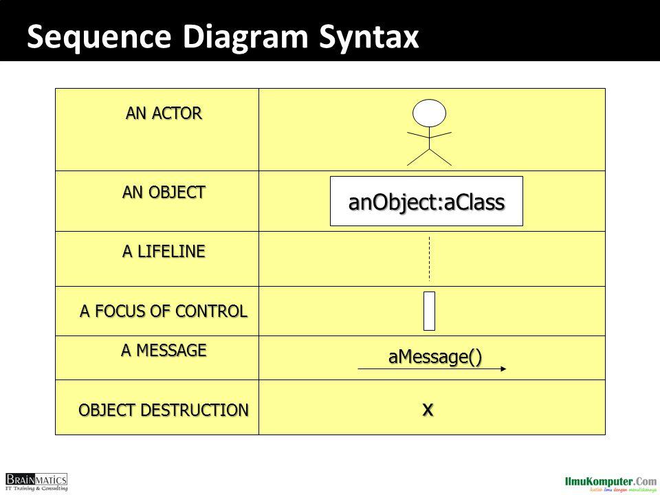 Sequence Diagram Syntax
