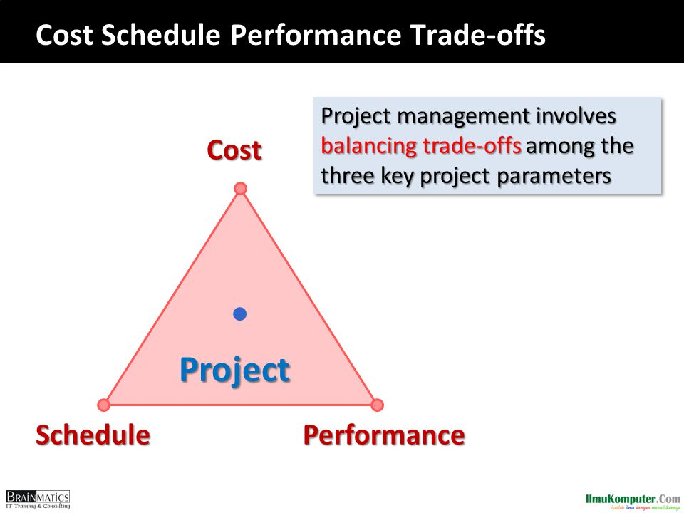 Cost Schedule Performance Trade-offs