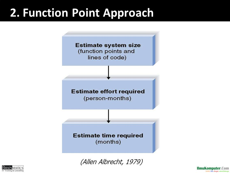 2. Function Point Approach