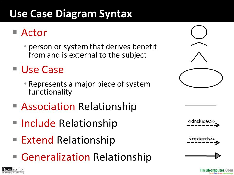 Use Case Diagram Syntax