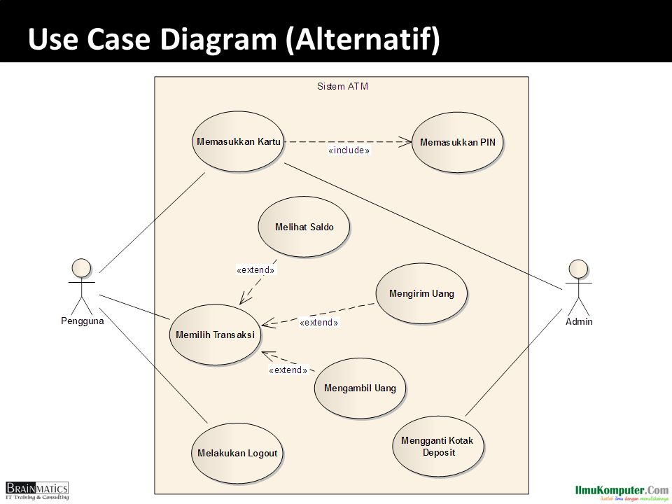Software engineering construction ppt download 74 use case diagram alternatif ccuart Choice Image