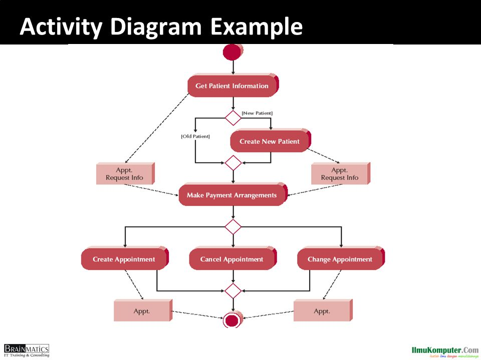 Software engineering construction ppt download 85 activity diagram example ccuart Choice Image