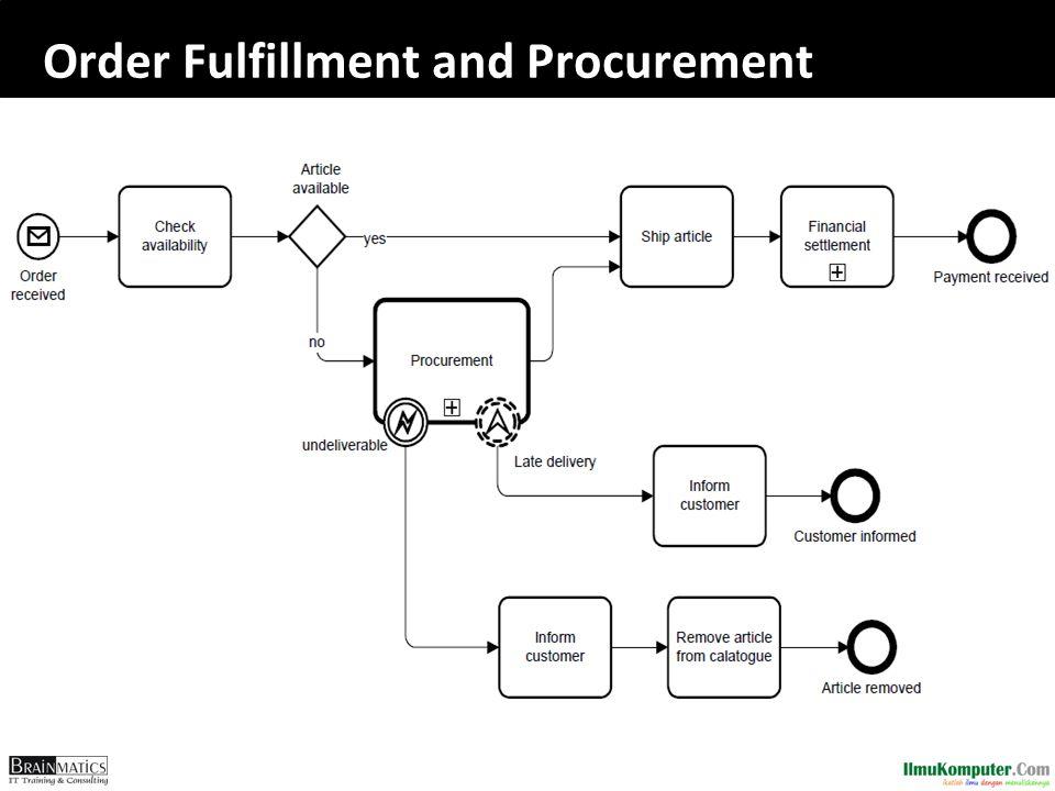 Order Fulfillment and Procurement