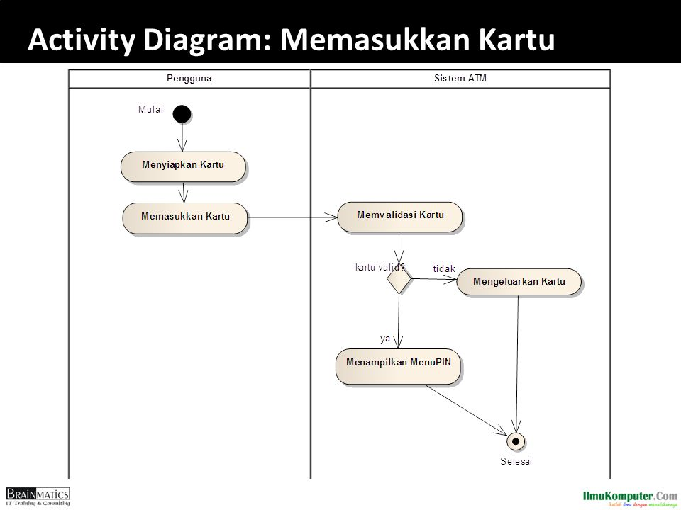 Software engineering construction ppt download 98 activity diagram memasukkan kartu ccuart Choice Image