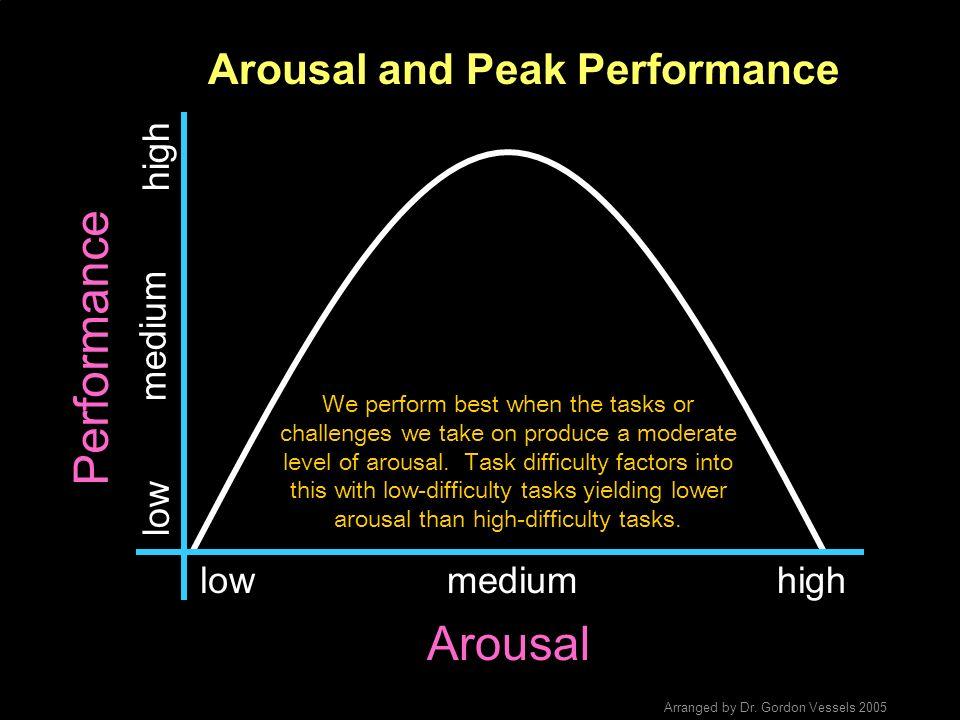 Arousal and Peak Performance