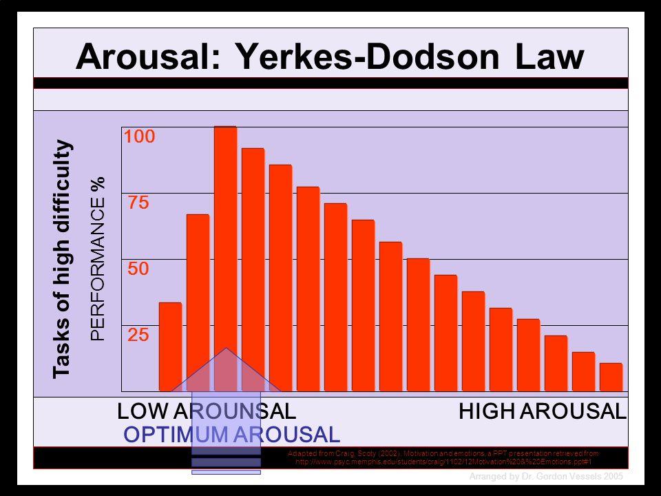 Arousal: Yerkes-Dodson Law