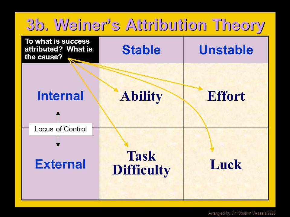 3b. Weiner's Attribution Theory