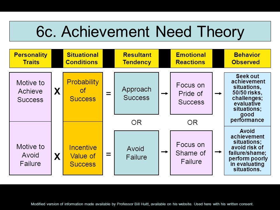 6c. Achievement Need Theory