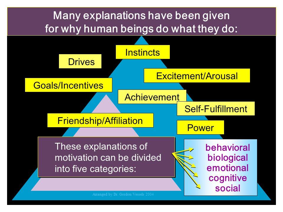 Many explanations have been given behavioral biological emotional