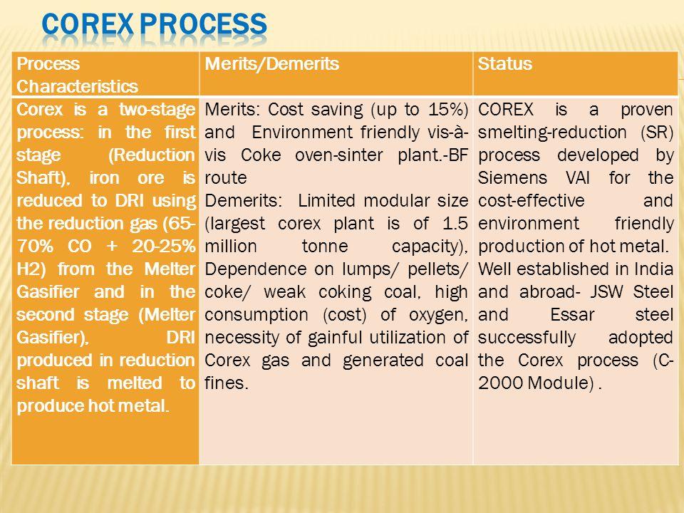 COREX Process Process Characteristics Merits/Demerits Status