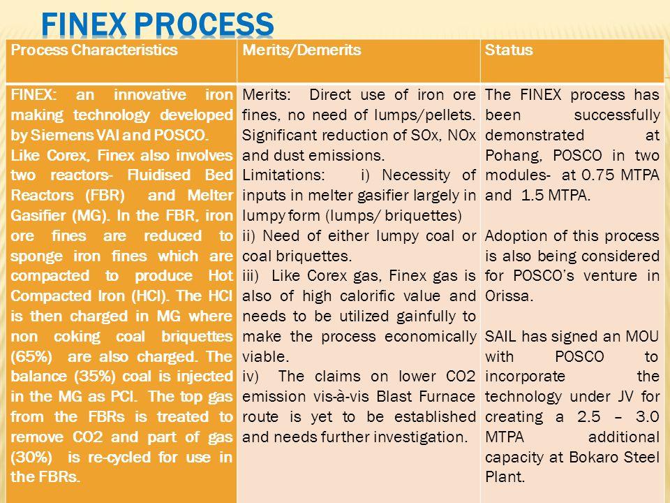 FINEX Process Process Characteristics Merits/Demerits Status