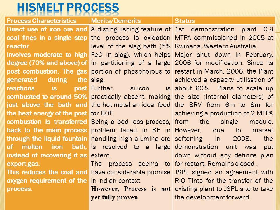 HISMELT Process Process Characteristics Merits/Demerits Status