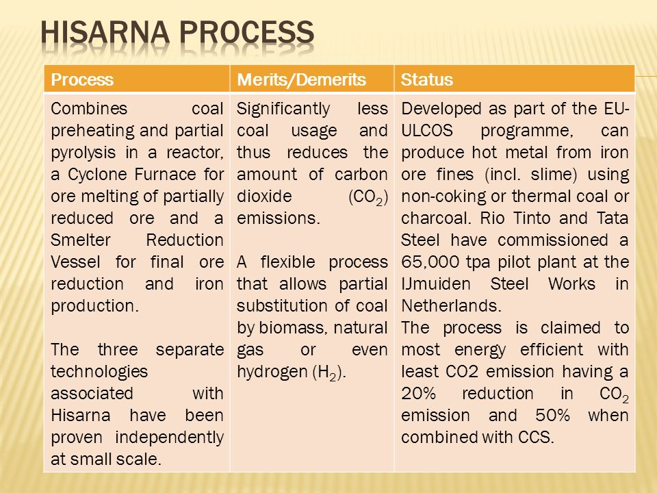 HISARNA Process Process Merits/Demerits Status