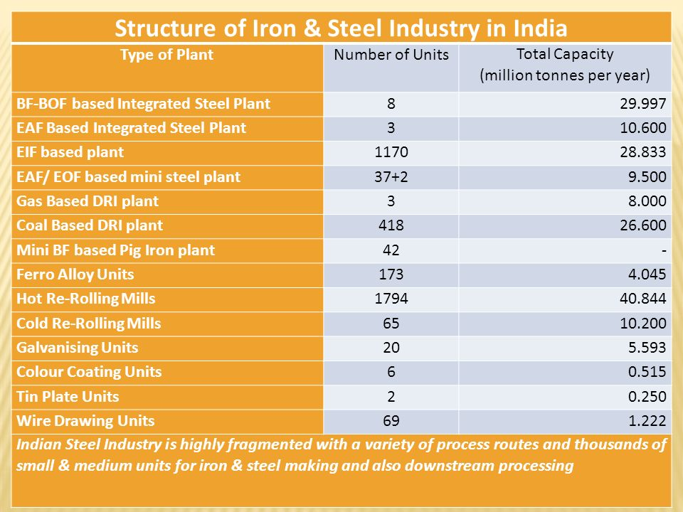Structure of Iron & Steel Industry in India
