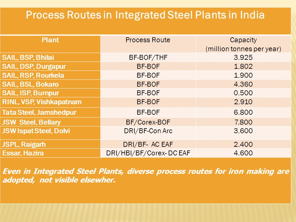 Process Routes in Integrated Steel Plants in India