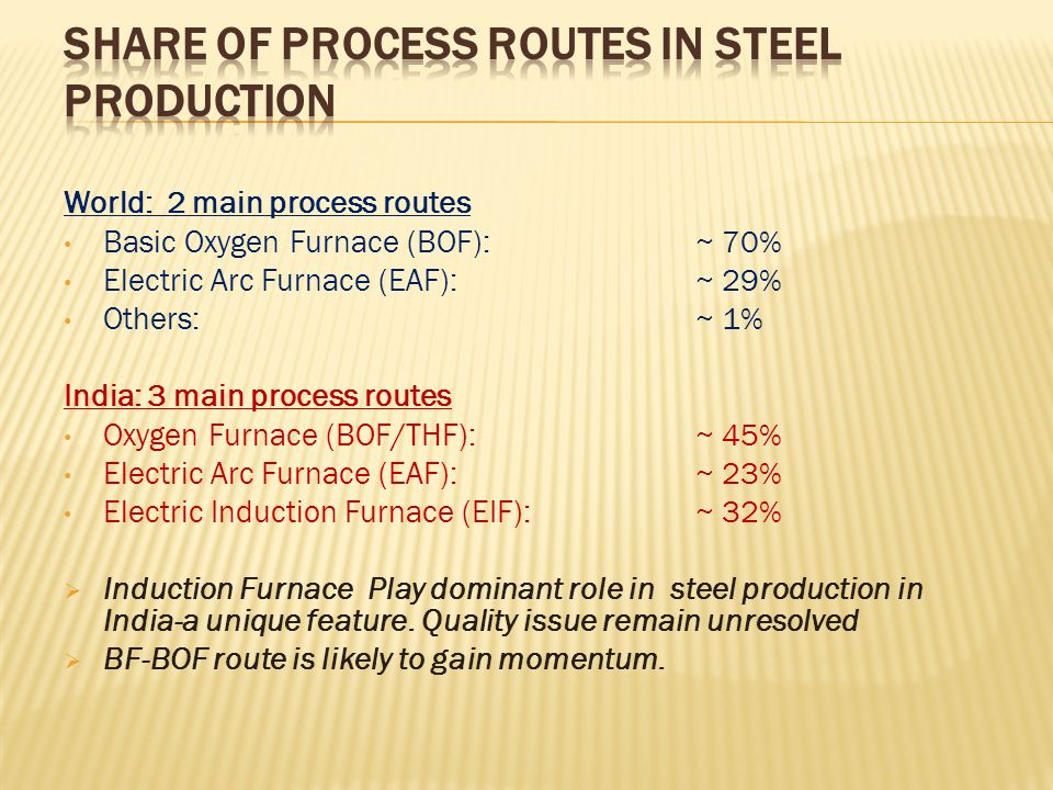 Share of Process Routes in Steel Production