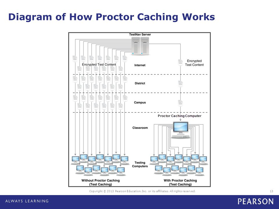 Diagram of How Proctor Caching Works