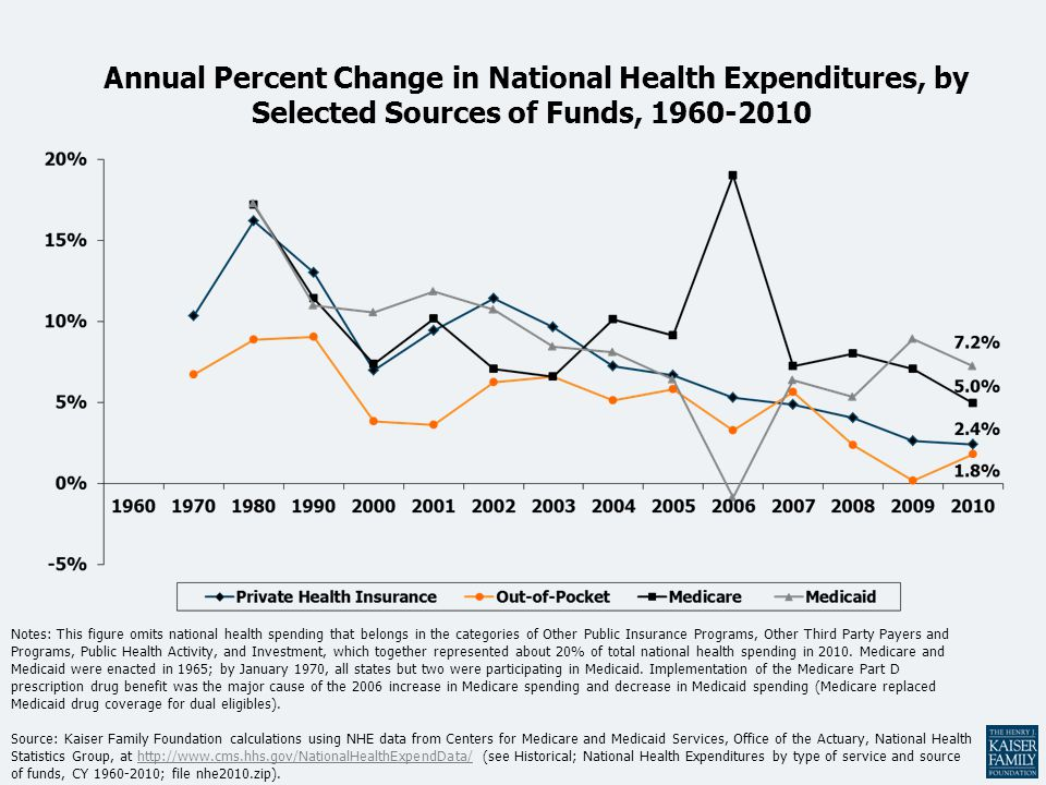 Annual Percent Change in National Health Expenditures, by Selected Sources of Funds, 1960-2010