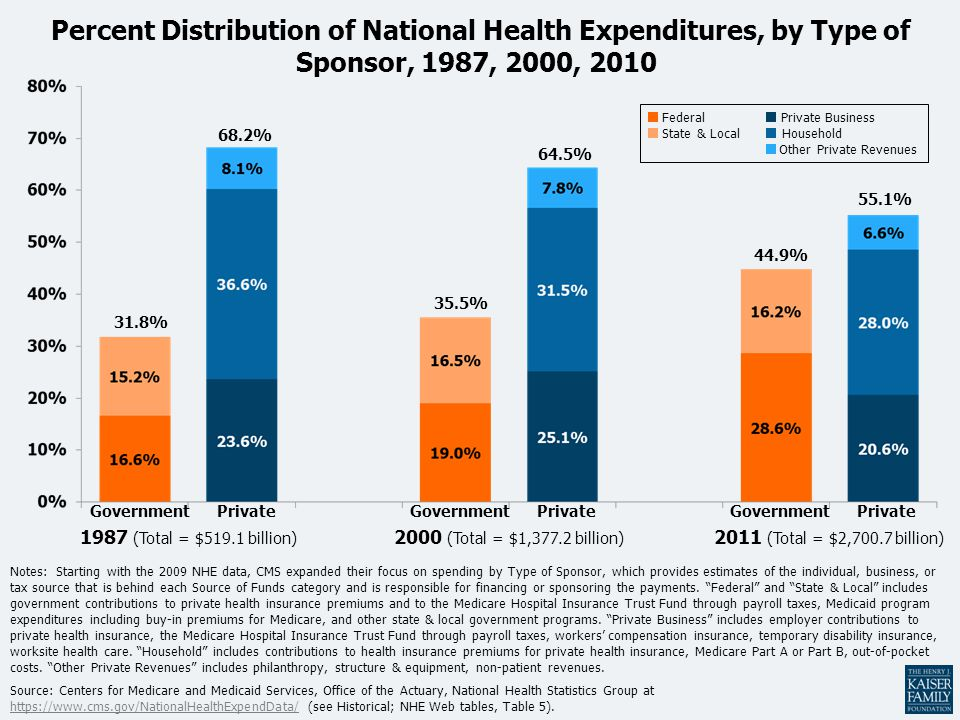 Percent Distribution of National Health Expenditures, by Type of Sponsor, 1987, 2000, 2010