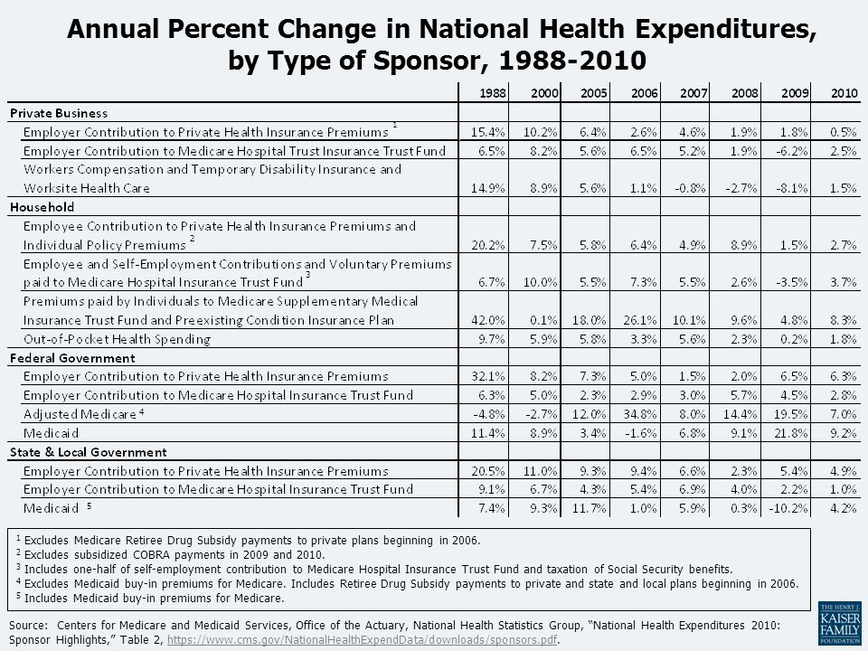 Annual Percent Change in National Health Expenditures, by Type of Sponsor, 1988-2010