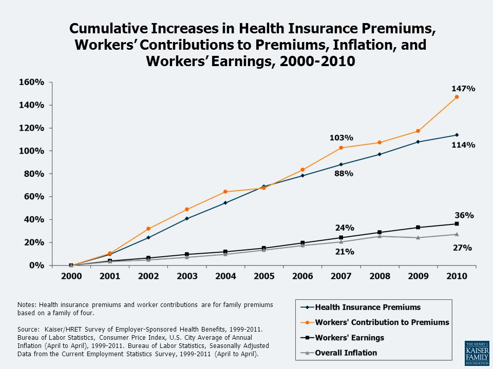 Cumulative Increases in Health Insurance Premiums, Workers' Contributions to Premiums, Inflation, and Workers' Earnings, 2000-2010