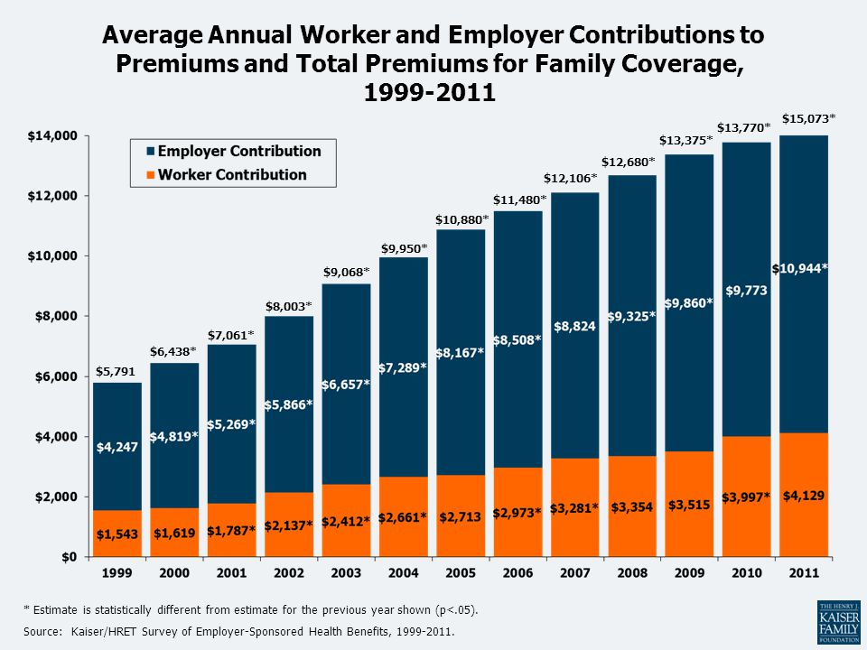 Average Annual Worker and Employer Contributions to Premiums and Total Premiums for Family Coverage,