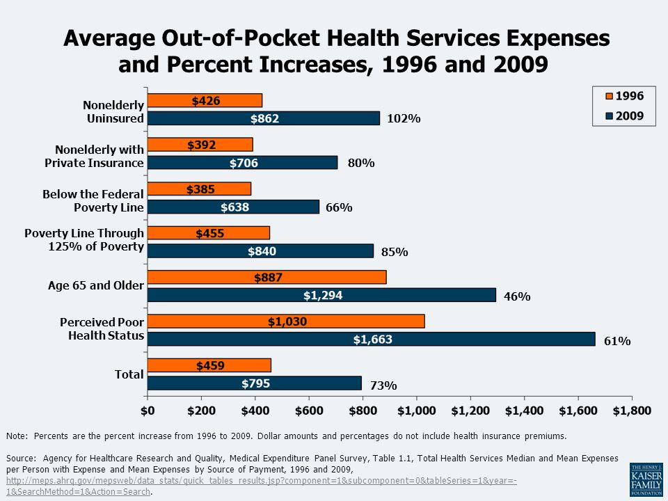 Average Out-of-Pocket Health Services Expenses and Percent Increases, 1996 and 2009